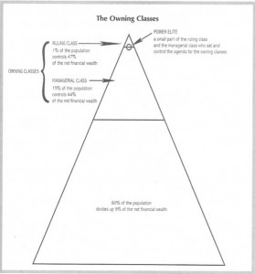 Pyramid chart of the owning classes of the U.S. from Kivel
